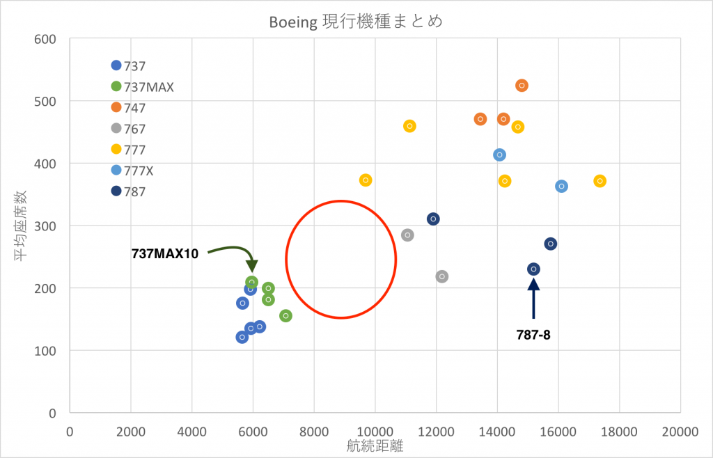 Boeing現行機種まとめ_ver3